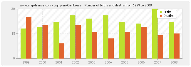 Ligny-en-Cambrésis : Number of births and deaths from 1999 to 2008