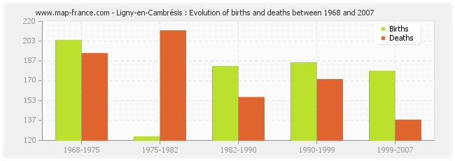 Ligny-en-Cambrésis : Evolution of births and deaths between 1968 and 2007