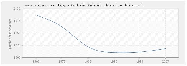 Ligny-en-Cambrésis : Cubic interpolation of population growth