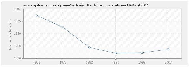 Population Ligny-en-Cambrésis