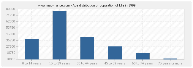 Age distribution of population of Lille in 1999