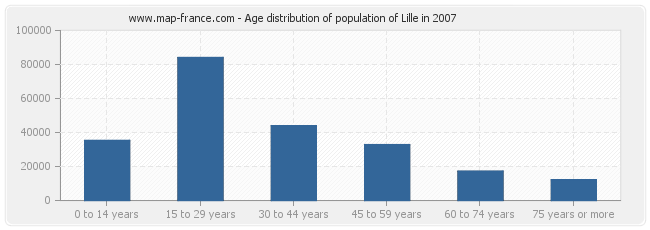Age distribution of population of Lille in 2007