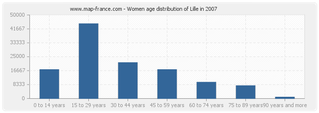Women age distribution of Lille in 2007