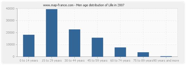 Men age distribution of Lille in 2007