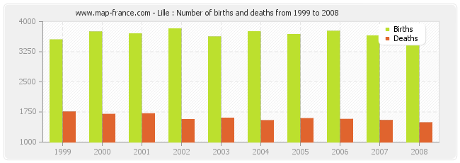 Lille : Number of births and deaths from 1999 to 2008