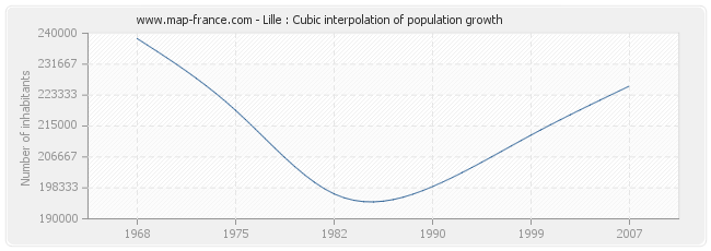 Lille : Cubic interpolation of population growth