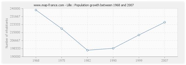 Population Lille