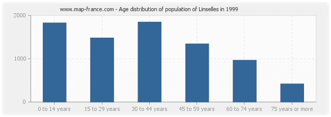 Age distribution of population of Linselles in 1999