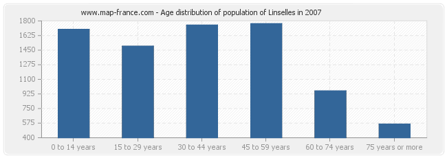 Age distribution of population of Linselles in 2007