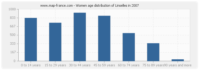 Women age distribution of Linselles in 2007
