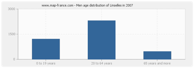 Men age distribution of Linselles in 2007