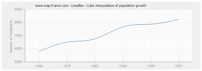 Linselles : Cubic interpolation of population growth