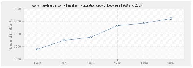 Population Linselles