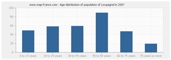 Age distribution of population of Locquignol in 2007