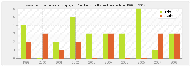 Locquignol : Number of births and deaths from 1999 to 2008