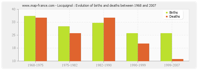 Locquignol : Evolution of births and deaths between 1968 and 2007