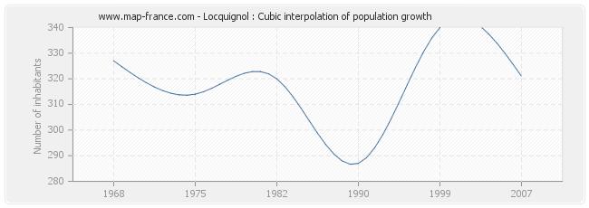 Locquignol : Cubic interpolation of population growth