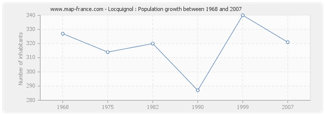 Population Locquignol