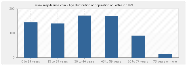 Age distribution of population of Loffre in 1999
