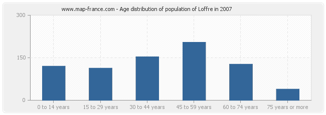 Age distribution of population of Loffre in 2007