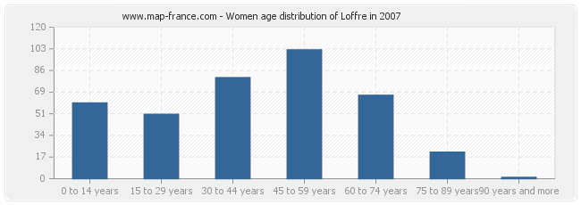 Women age distribution of Loffre in 2007