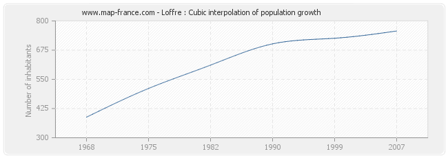 Loffre : Cubic interpolation of population growth