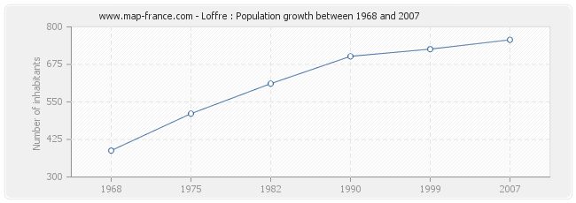 Population Loffre
