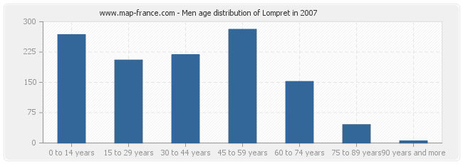 Men age distribution of Lompret in 2007