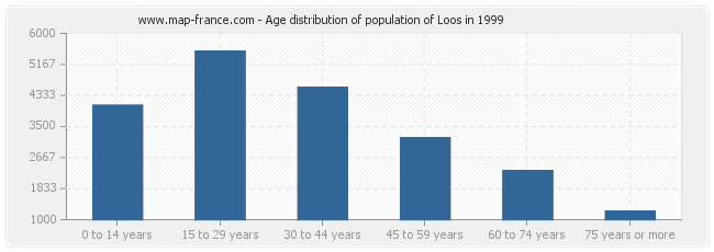 Age distribution of population of Loos in 1999