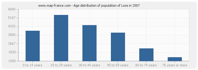 Age distribution of population of Loos in 2007