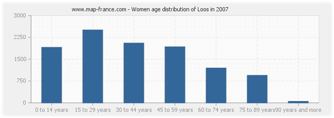 Women age distribution of Loos in 2007