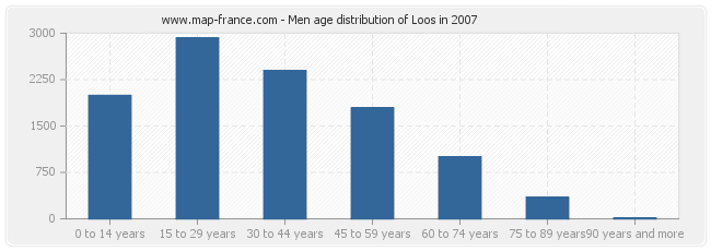 Men age distribution of Loos in 2007