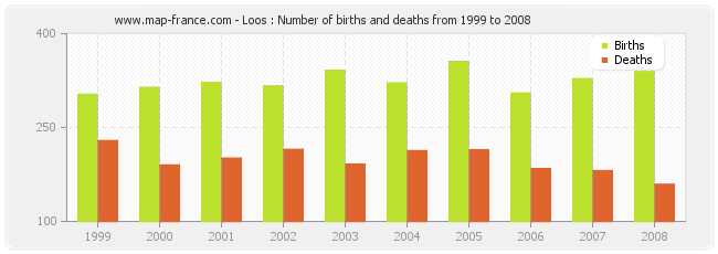 Loos : Number of births and deaths from 1999 to 2008