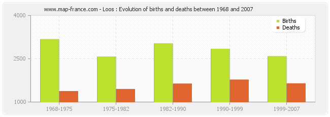 Loos : Evolution of births and deaths between 1968 and 2007