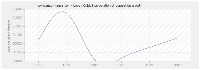 Loos : Cubic interpolation of population growth