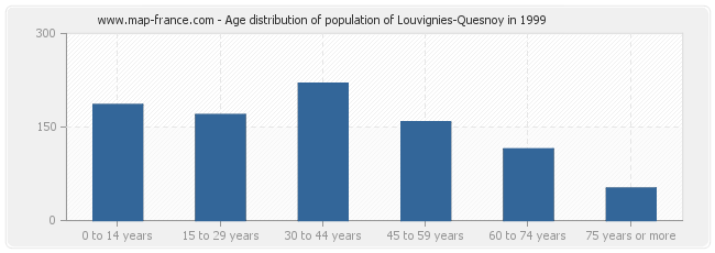 Age distribution of population of Louvignies-Quesnoy in 1999