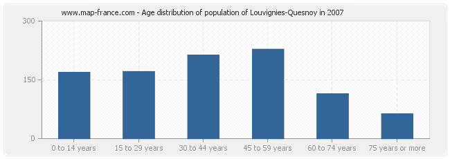 Age distribution of population of Louvignies-Quesnoy in 2007