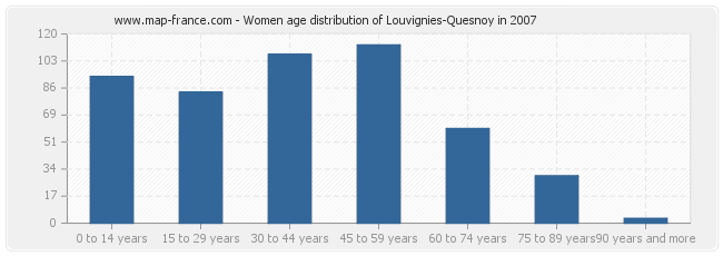 Women age distribution of Louvignies-Quesnoy in 2007