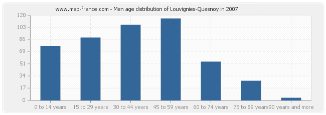 Men age distribution of Louvignies-Quesnoy in 2007