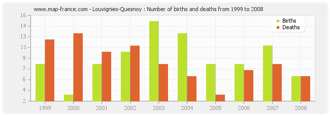 Louvignies-Quesnoy : Number of births and deaths from 1999 to 2008