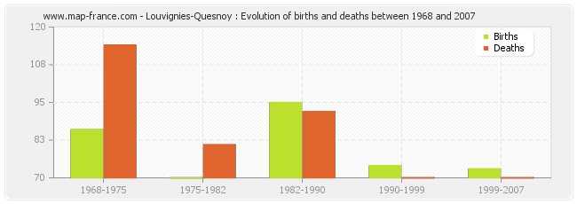 Louvignies-Quesnoy : Evolution of births and deaths between 1968 and 2007