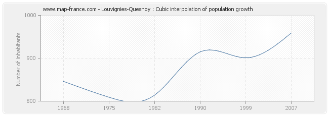 Louvignies-Quesnoy : Cubic interpolation of population growth