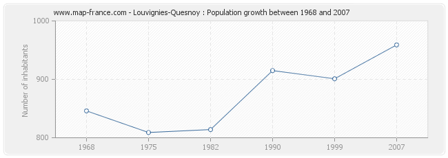 Population Louvignies-Quesnoy
