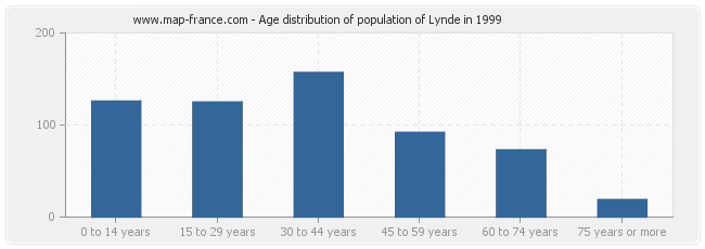 Age distribution of population of Lynde in 1999