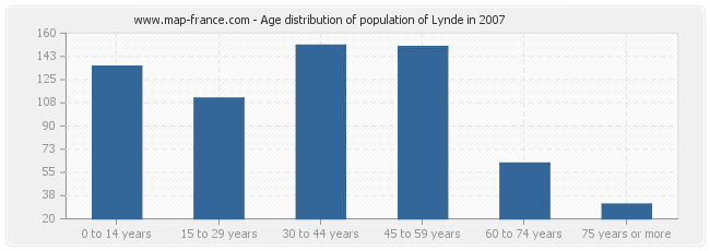 Age distribution of population of Lynde in 2007