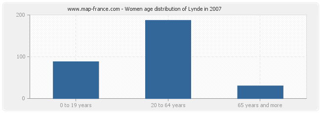 Women age distribution of Lynde in 2007