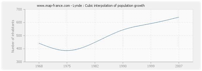 Lynde : Cubic interpolation of population growth