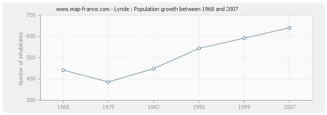 Population Lynde