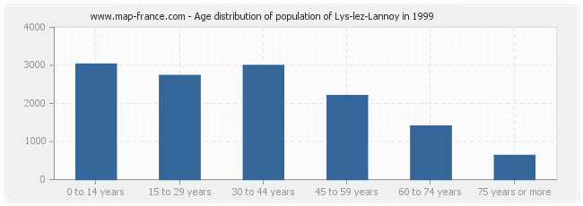 Age distribution of population of Lys-lez-Lannoy in 1999