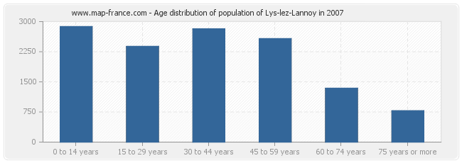 Age distribution of population of Lys-lez-Lannoy in 2007